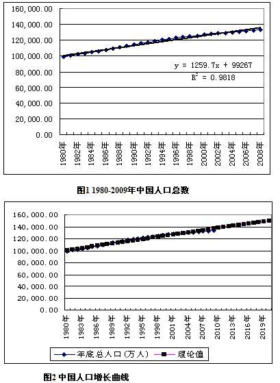 人口老龄化_人口数据分析